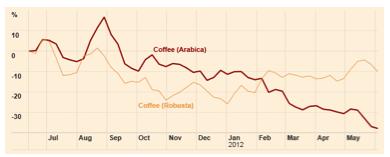 investir cafe